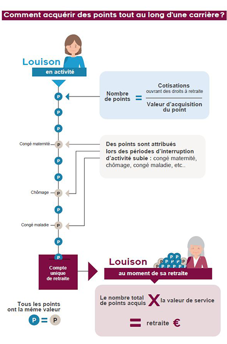 infographie acquisition des points de retraite