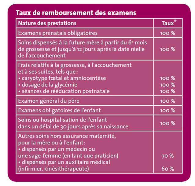 taux de remboursements des examens de maternité